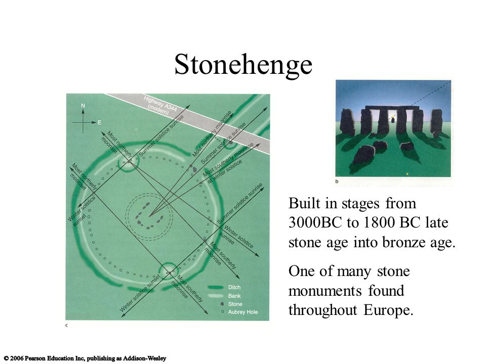 Stonehenge Built in stages from 3000BC to 1800 BC late stone age into bronze age. One of many stone monuments found throughout Europe.