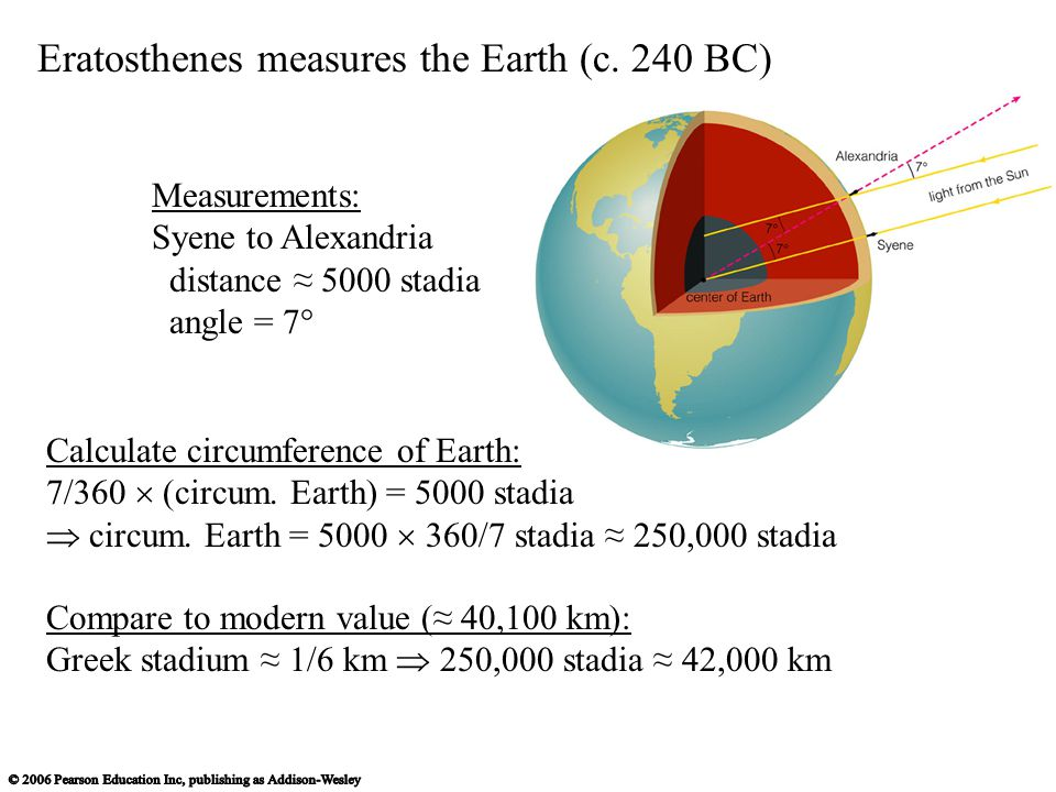 Eratosthenes measures the Earth (c. 240 BC) Calculate circumference of Earth: 7/360  (circum. Earth) = 5000 stadia  circum. Earth = 5000  360/7 sta