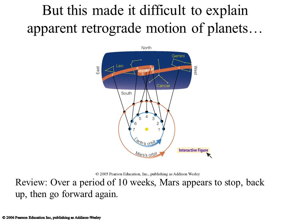 But this made it difficult to explain apparent retrograde motion of planets… Review: Over a period of 10 weeks, Mars appears to stop, back up, then go
