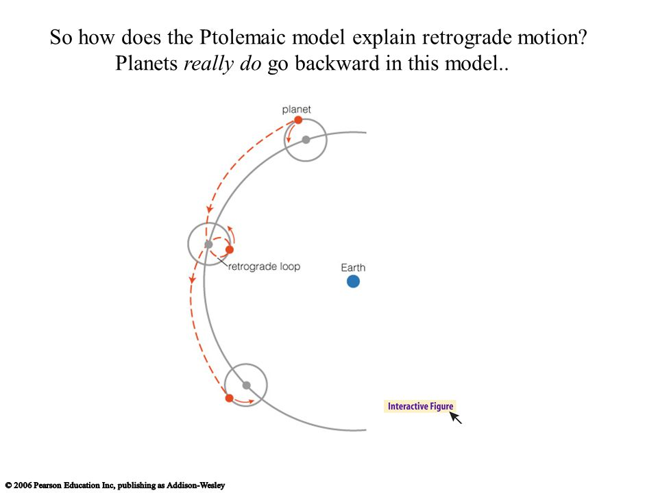 So how does the Ptolemaic model explain retrograde motion? Planets really do go backward in this model..