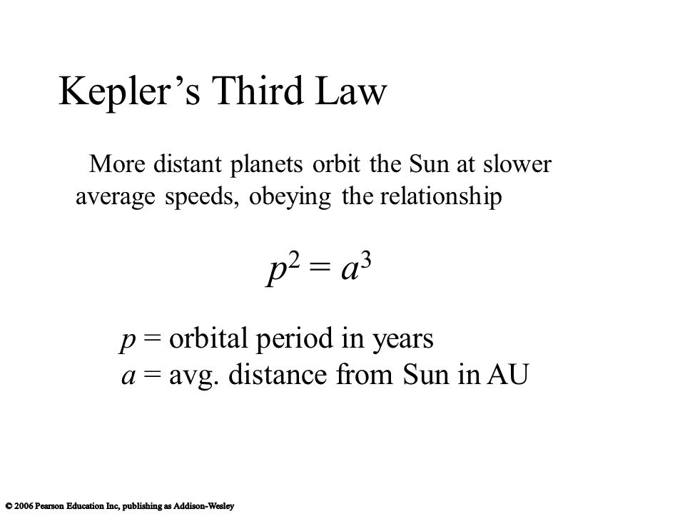 More distant planets orbit the Sun at slower average speeds, obeying the relationship p 2 = a 3 p = orbital period in years a = avg. distance from Sun