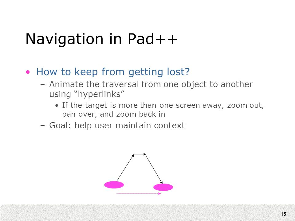15 Navigation in Pad++ How to keep from getting lost.
