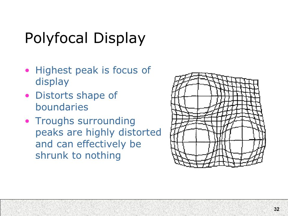 32 Polyfocal Display Highest peak is focus of display Distorts shape of boundaries Troughs surrounding peaks are highly distorted and can effectively be shrunk to nothing