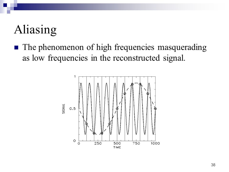 38 Aliasing The phenomenon of high frequencies masquerading as low frequencies in the reconstructed signal.