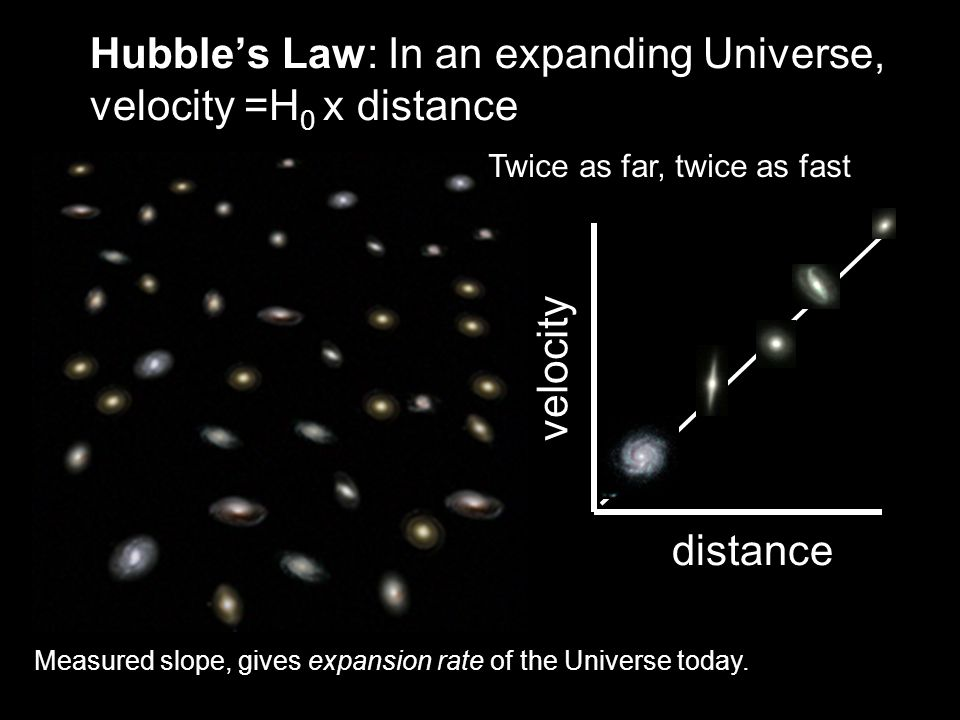 distance velocity Hubble's Law: In an expanding Universe, velocity =H 0 x distance Measured slope, gives expansion rate of the Universe today. Twice a