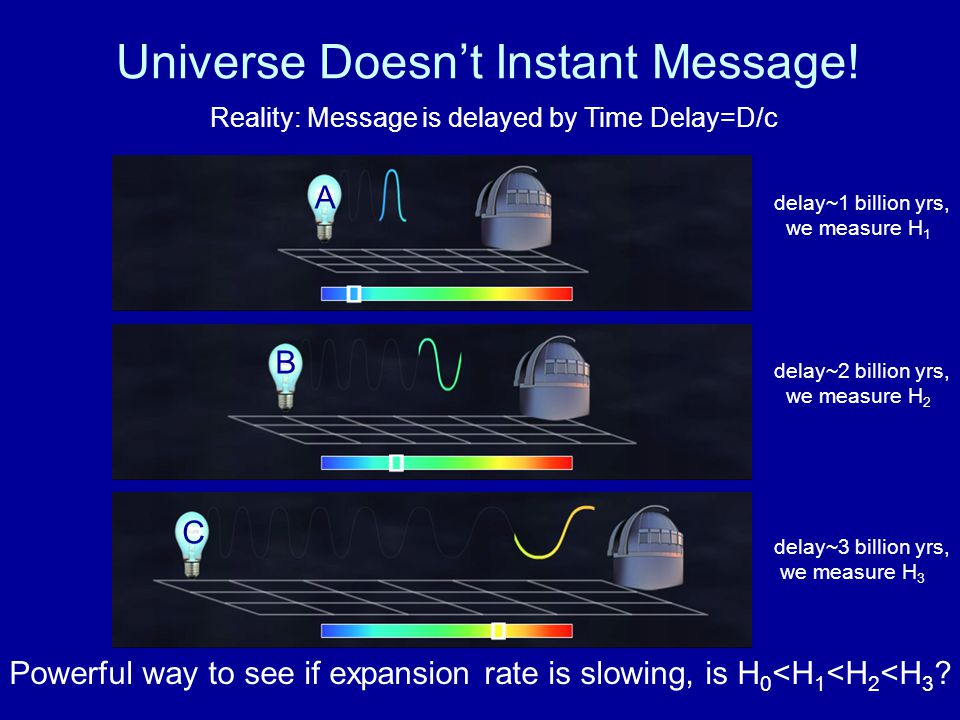 Universe Doesn't Instant Message! Reality: Message is delayed by Time Delay=D/c delay~1 billion yrs, we measure H 1 delay~2 billion yrs, we measure H