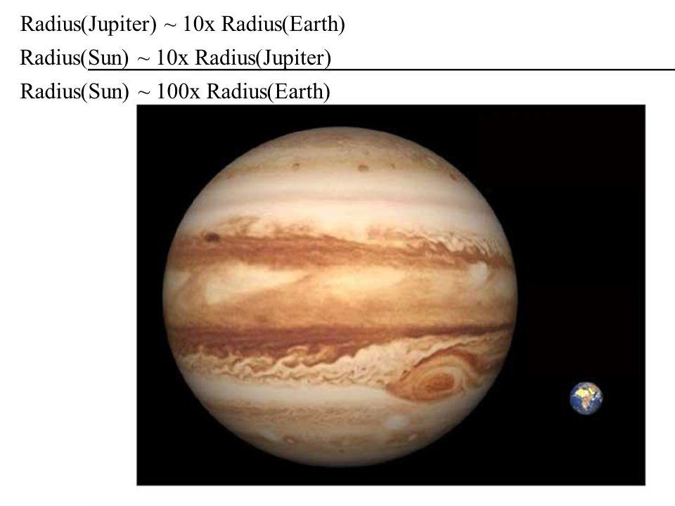 Radius(Jupiter) ~ 10x Radius(Earth) Radius(Sun) ~ 10x Radius(Jupiter) Radius(Sun) ~ 100x Radius(Earth)
