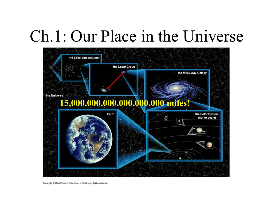 Ch.1: Our Place in the Universe 15,000,000,000,000,000,000 miles!