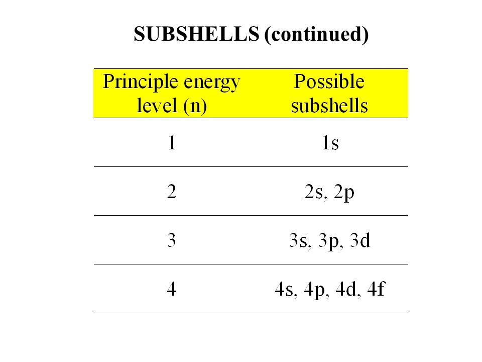 SUBSHELLS (continued)