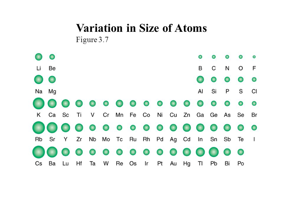 Variation in Size of Atoms Figure 3.7