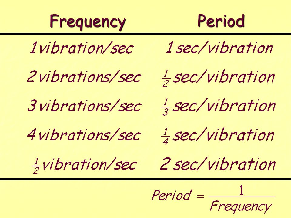   The period (T ) of a vibration is the time required to make one vibration.   The period (T ) of a wave is the time required to generate one wave