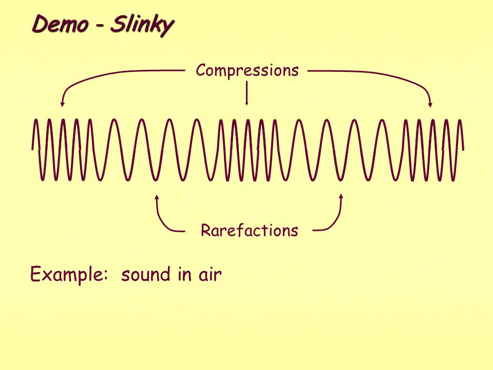 6.LONGITUDINAL WAVES Video - Slinky Longitudinal Waves Parameters Rarefactions are regions of low density. Compressions (condensations) are regions of