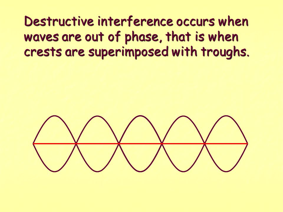 Constructive interference occurs when waves are in phase, that is when crests are superimposed and troughs are superimposed.