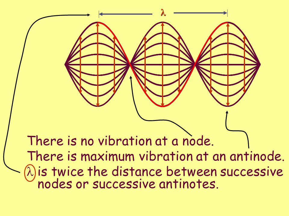 Standing Waves   When two sets of waves of equal amplitude and wavelength pass through each other in opposite directions, it is possible to create a