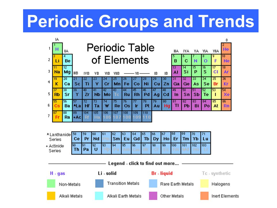 ELECTRONEGATIVITY: ● GROUP TREND: decreases as you move down a group ● WHY??.