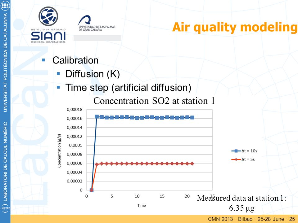Air quality modeling CMN 2013 · Bilbao · 25-28 June · 25  Calibration  Diffusion (K)  Time step (artificial diffusion) Concentration SO2 at station 1 Measured data at station 1: 6.35 μg