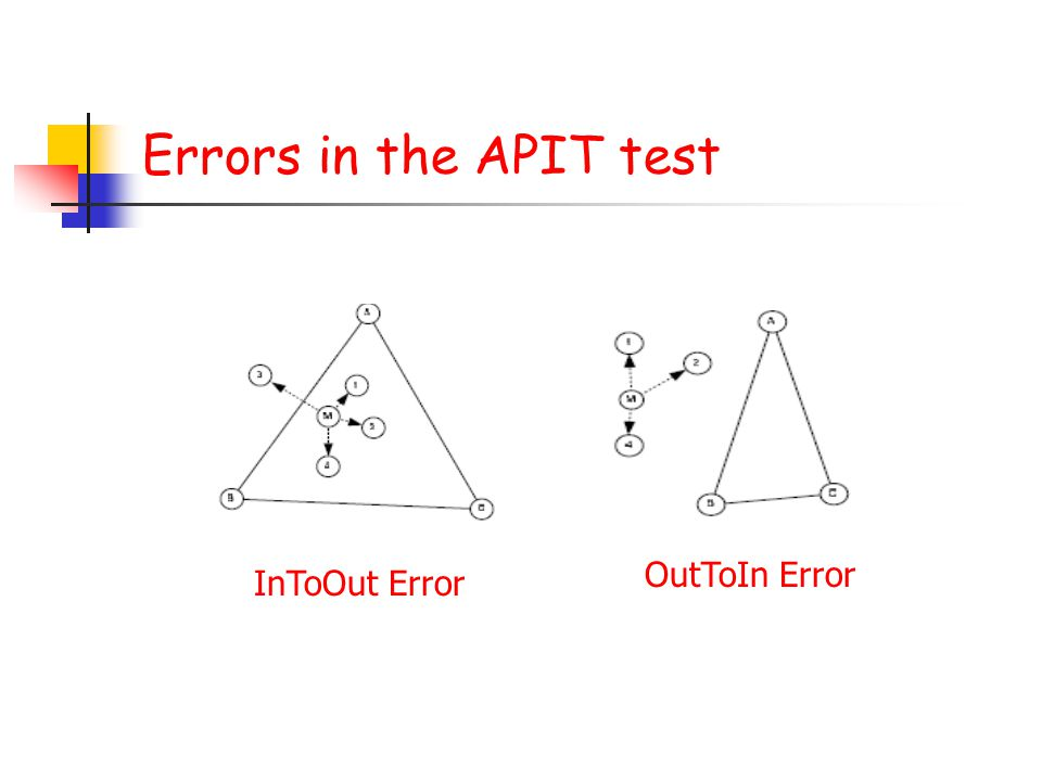 Errors in the APIT test InToOut Error OutToIn Error