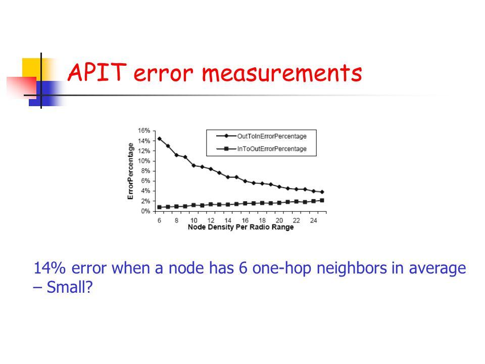 APIT error measurements 14% error when a node has 6 one-hop neighbors in average – Small?