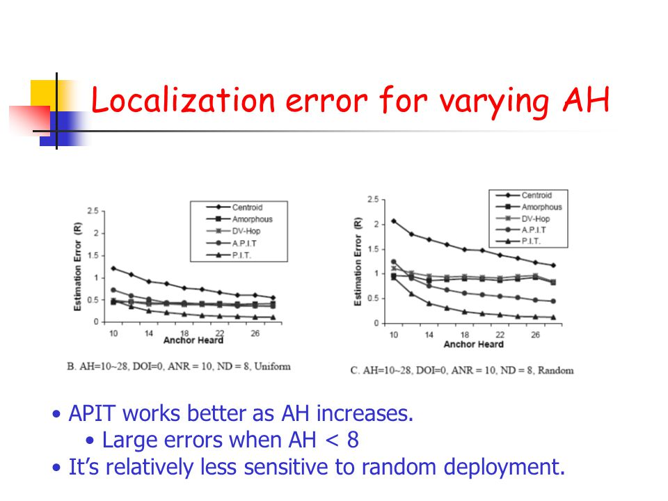 Localization error for varying AH APIT works better as AH increases. Large errors when AH < 8 It's relatively less sensitive to random deployment.