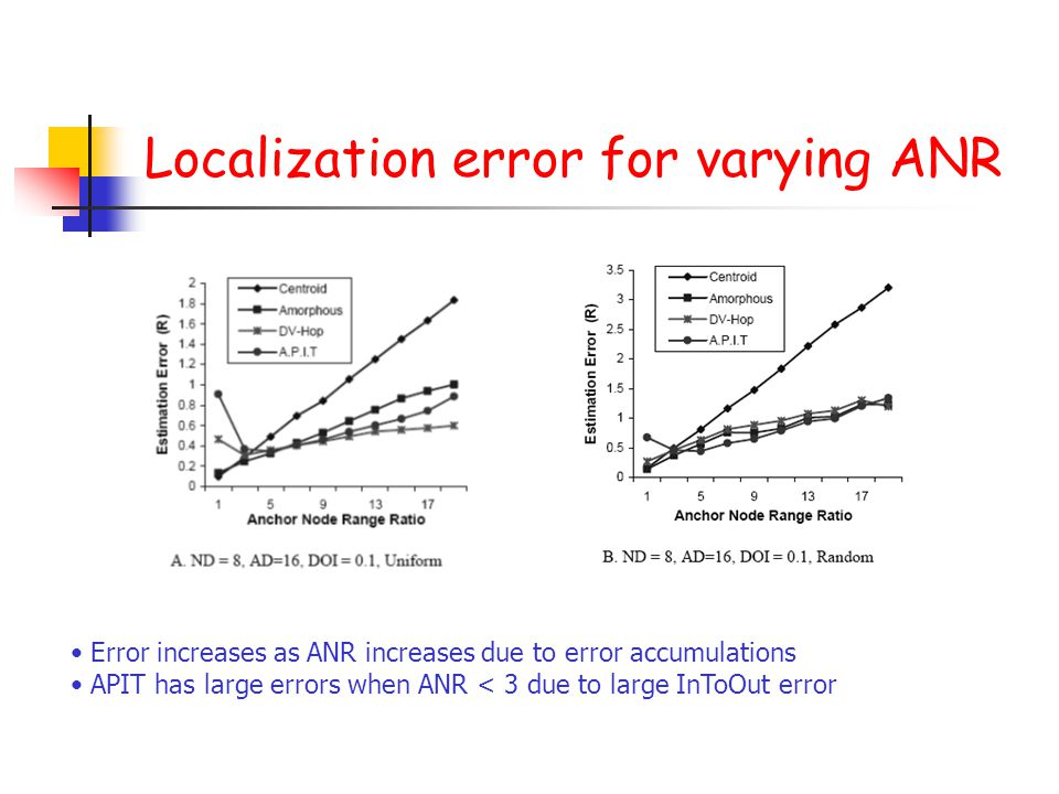 Localization error for varying ANR Error increases as ANR increases due to error accumulations APIT has large errors when ANR < 3 due to large InToOut