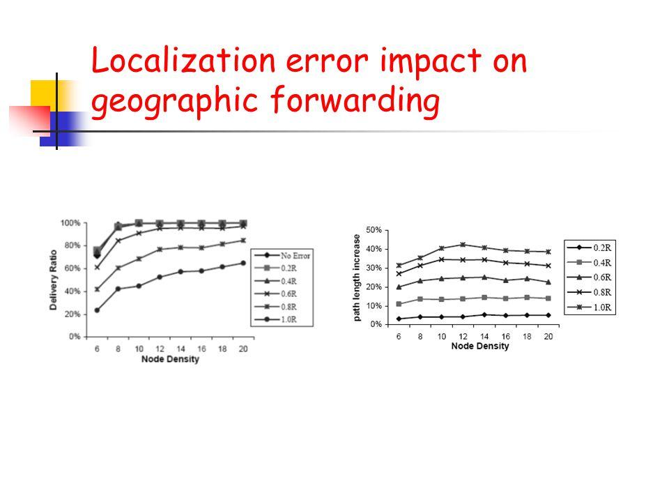 Localization error impact on geographic forwarding