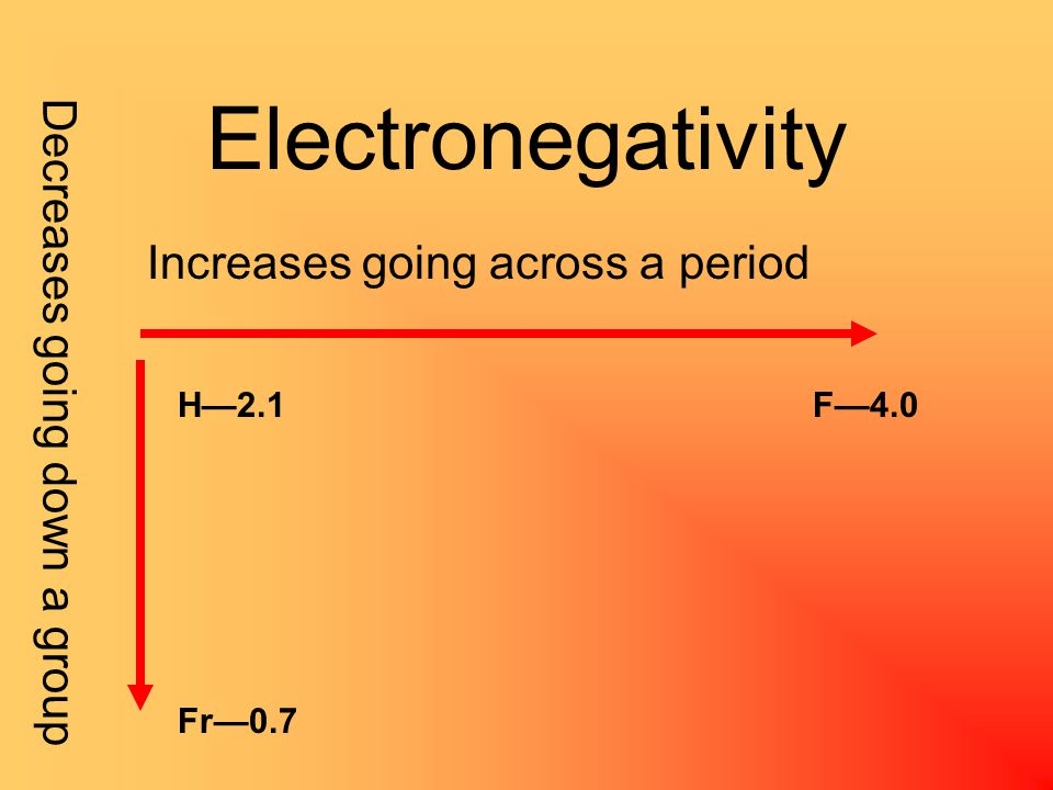 Electronegativity the ability of an atom in a molecule to attract electrons to itself As you move across a period, there are more and more electrons in the same energy level getting closer to a noble gas As you move down a group, the electrons become farther away from the nucleus Thus…