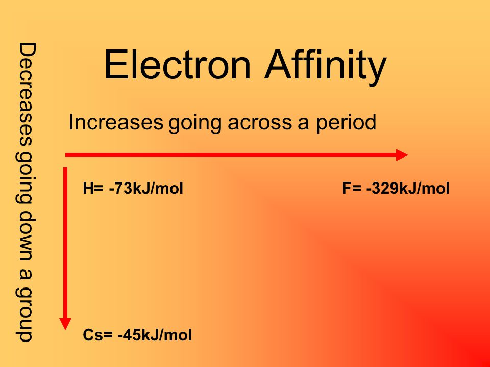 Electron Affinity The energy change associated with the addition of an electron to a gaseous atom— measured in kJ/mol As you move across a period, there are more and more electrons in the same energy level getting closer to a noble gas As you move down a group, the electrons become farther away from the nucleus Thus…