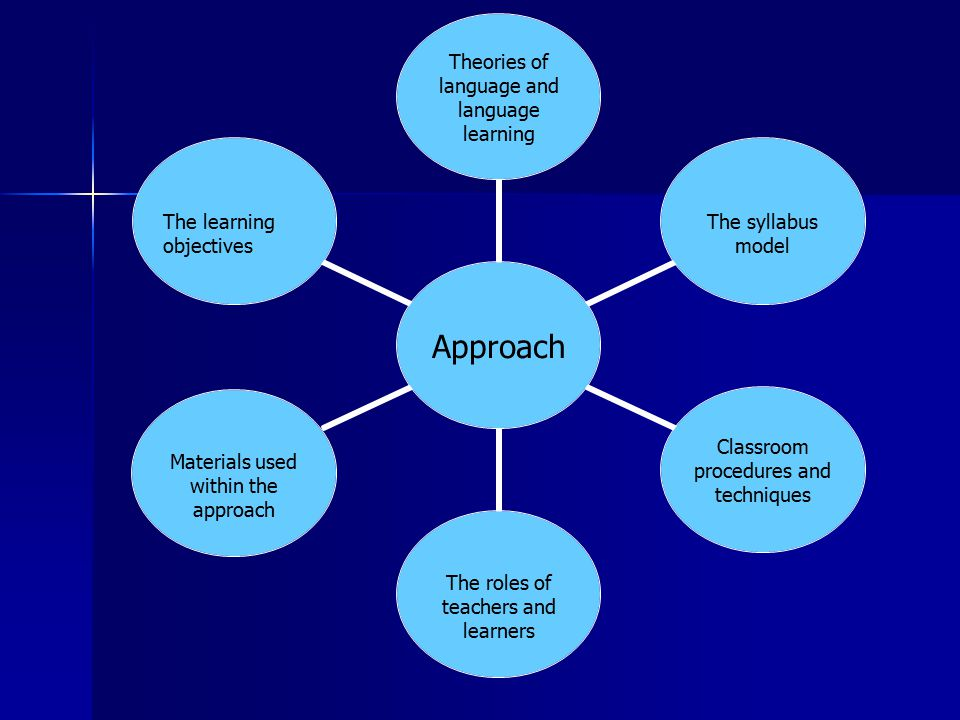 Approach Theories of language and language learning The syllabus model Classroom procedures and techniques The roles of teachers and learners Material