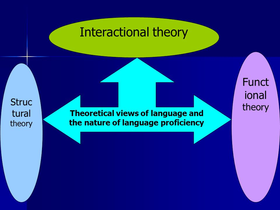Theoretical views of language and the nature of language proficiency Interactional theory Struc tural theory Funct ional theory