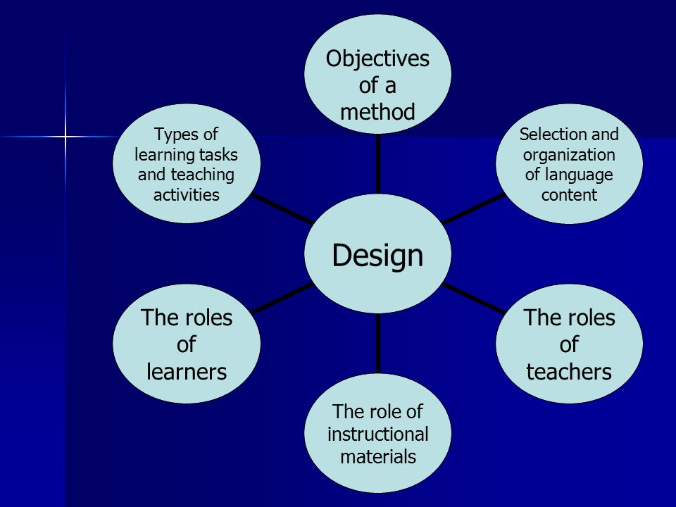 Design Objectives of a method Selection and organization of language content The roles of teachers The role of instructional materials The roles of learners Types of learning tasks and teaching activities