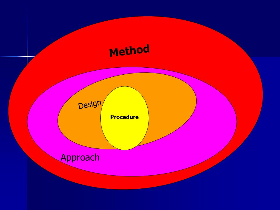 Method Approach Design Procedure
