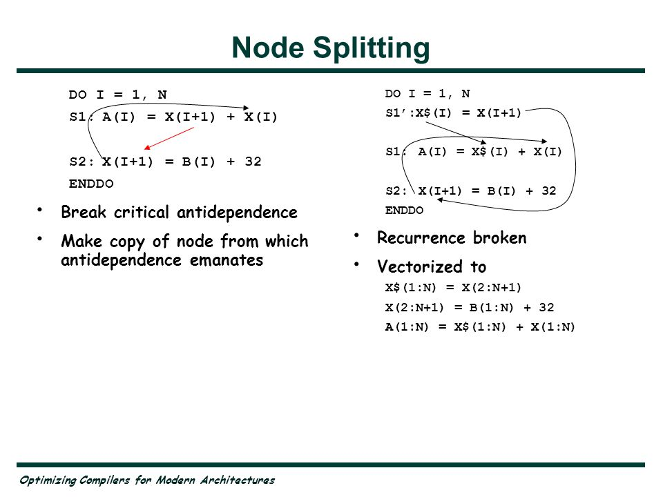 Optimizing Compilers for Modern Architectures Node Splitting DO I = 1, N S1:A(I) = X(I+1) + X(I) S2:X(I+1) = B(I) + 32 ENDDO Break critical antidependence Make copy of node from which antidependence emanates DO I = 1, N S1':X$(I) = X(I+1) S1:A(I) = X$(I) + X(I) S2:X(I+1) = B(I) + 32 ENDDO Recurrence broken Vectorized to X$(1:N) = X(2:N+1) X(2:N+1) = B(1:N) + 32 A(1:N) = X$(1:N) + X(1:N)