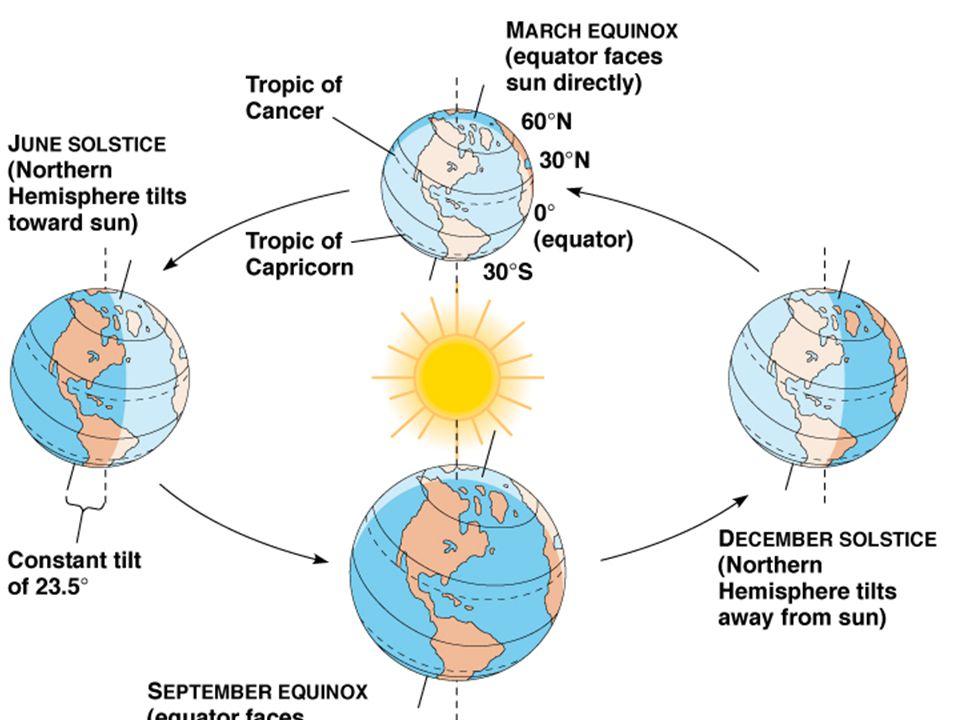 Causes of Seasons