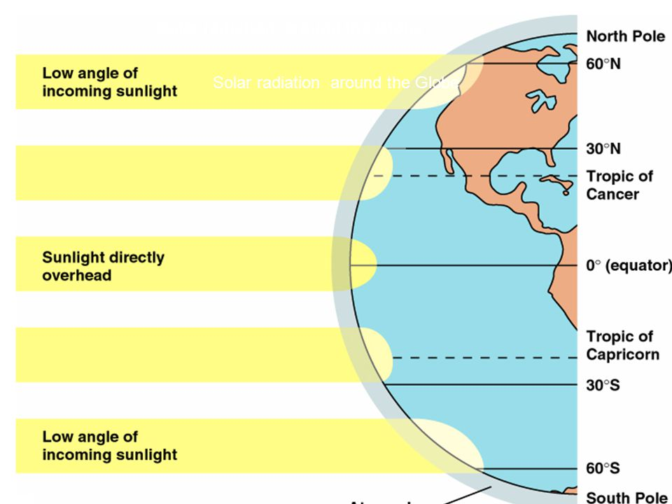 Seasons Caused by tilting of earth on its rotational axis.