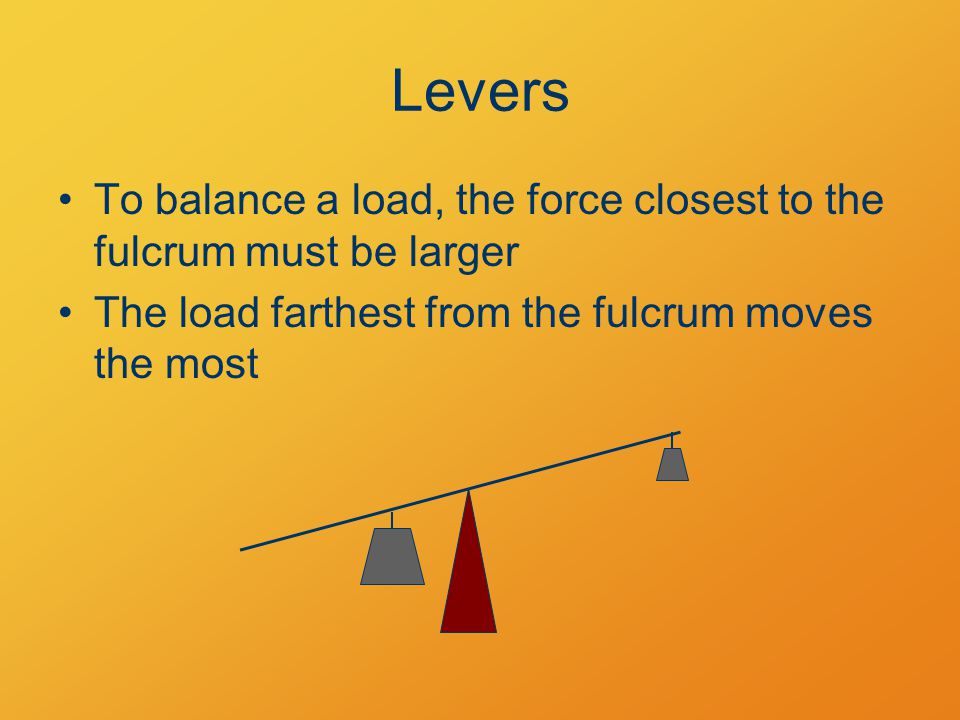 Levers To balance a load, the force closest to the fulcrum must be larger The load farthest from the fulcrum moves the most