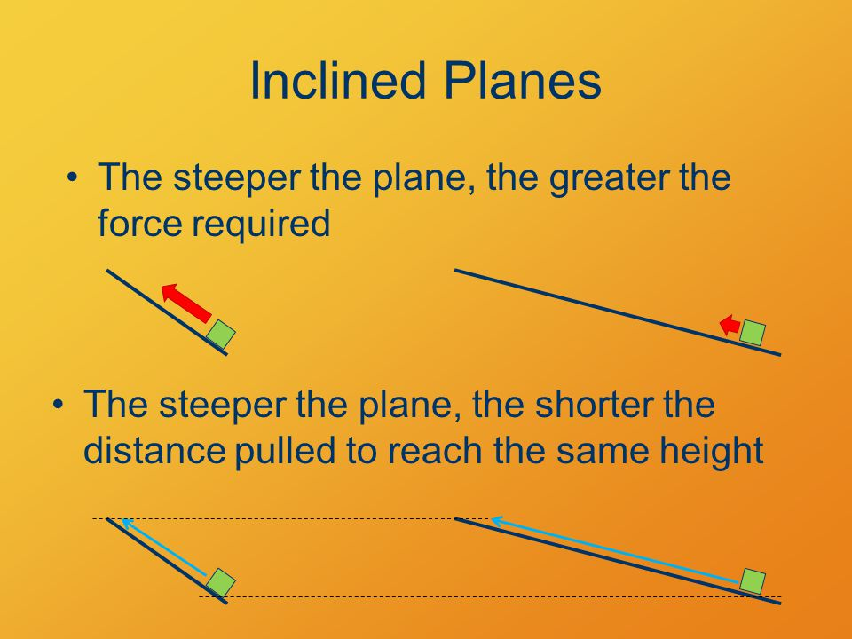 The steeper the plane, the greater the force required The steeper the plane, the shorter the distance pulled to reach the same height