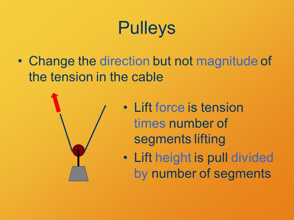 Change the direction but not magnitude of the tension in the cable Lift force is tension times number of segments lifting Lift height is pull divided by number of segments