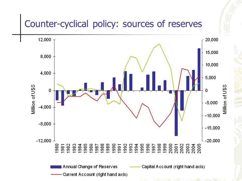 Counter-cyclical policy: sources of reserves