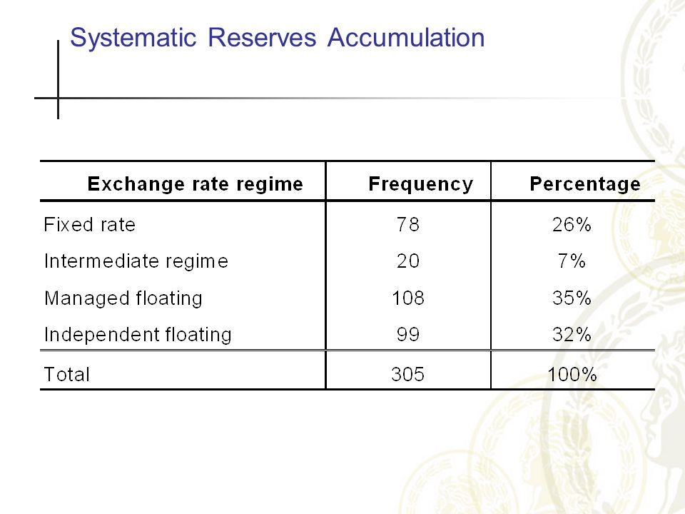 Systematic Reserves Accumulation. Inflationary performance.