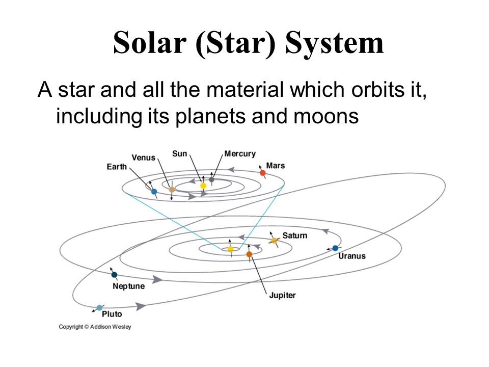 Solar (Star) System A star and all the material which orbits it, including its planets and moons