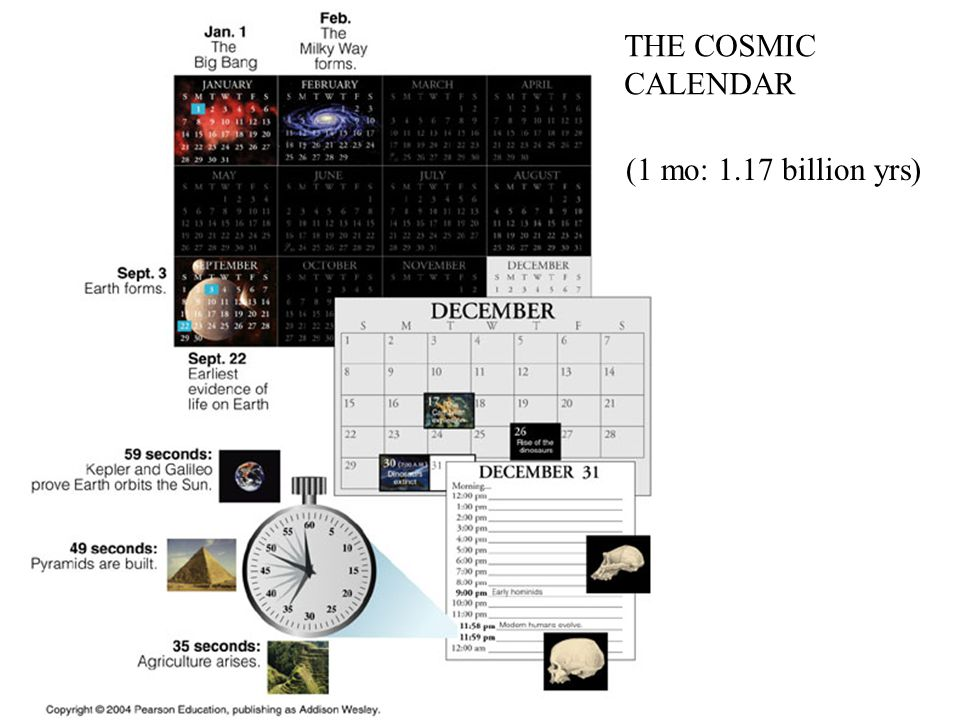 THE COSMIC CALENDAR (1 mo: 1.17 billion yrs)