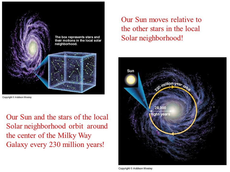 Our Sun moves relative to the other stars in the local Solar neighborhood.
