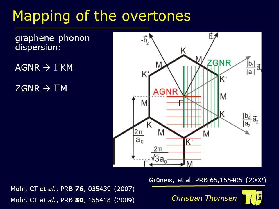 Christian Thomsen Mapping of the overtones graphene phonon dispersion: AGNR   KM ZGNR   M Mohr, CT et al., PRB 76, 035439 (2007) Mohr, CT et al., PRB 80, 155418 (2009) Grüneis, et al.