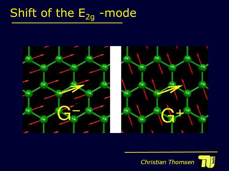 Christian Thomsen Shift of the E 2g -mode