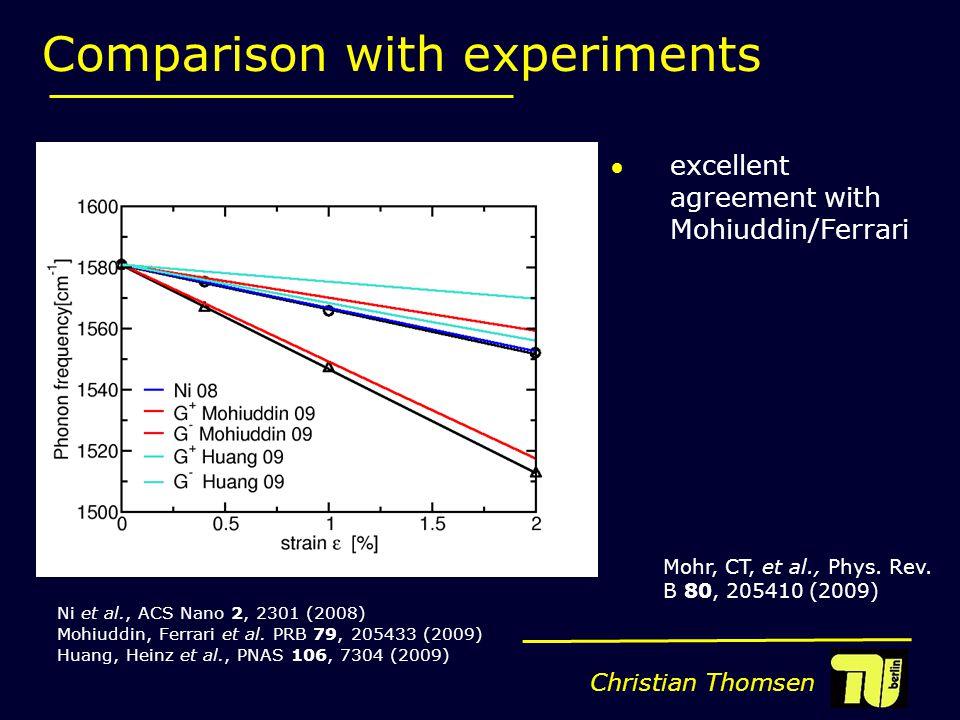Christian Thomsen Ni et al., ACS Nano 2, 2301 (2008) Mohiuddin, Ferrari et al.