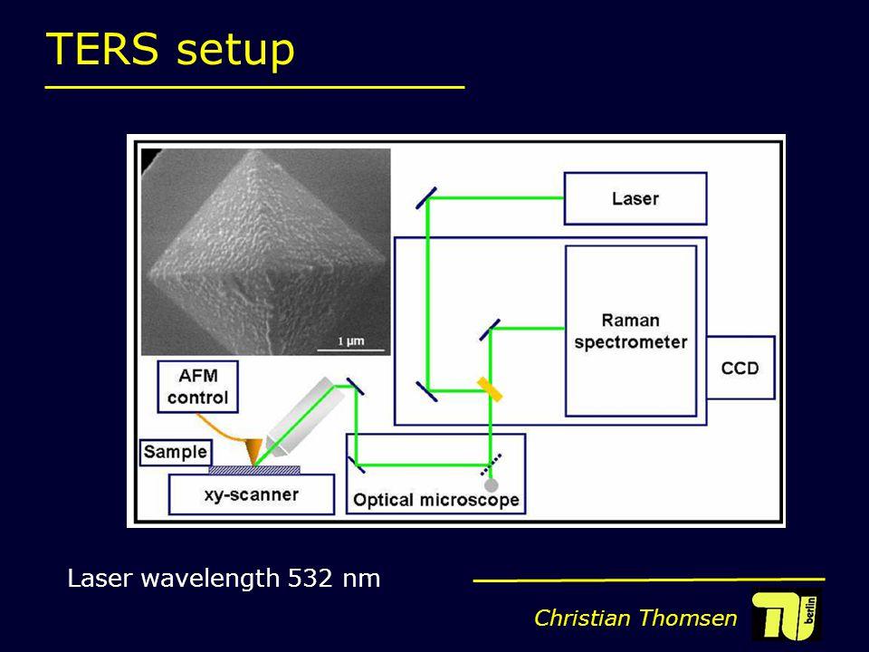 Christian Thomsen TERS setup Laser wavelength 532 nm