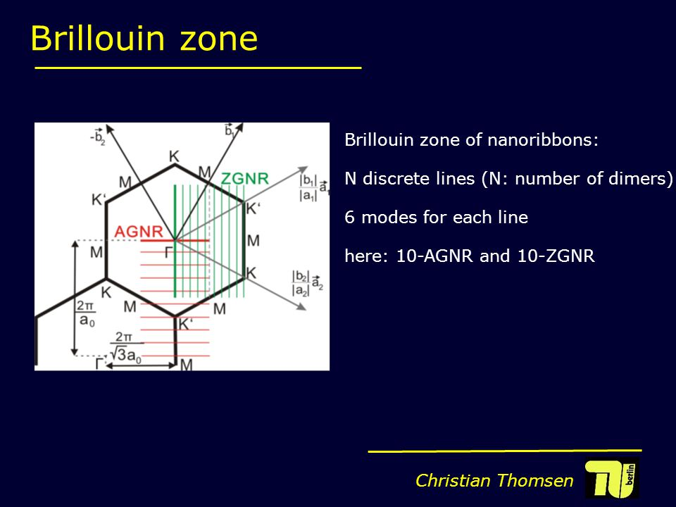 Christian Thomsen Brillouin zone Brillouin zone of nanoribbons: N discrete lines (N: number of dimers)  6 modes for each line here: 10-AGNR and 10-ZGNR