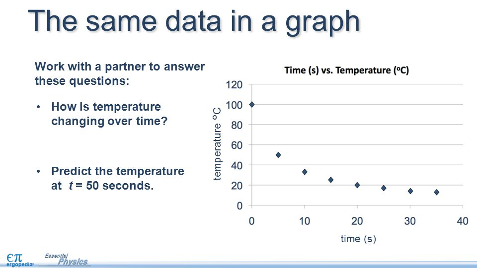 The same data in a graph time (s) temperature °C How is temperature changing over time? Predict the temperature at t = 50 seconds. Work with a partner