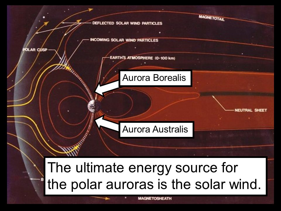 Aurora Borealis Aurora Australis The ultimate energy source for the polar auroras is the solar wind.