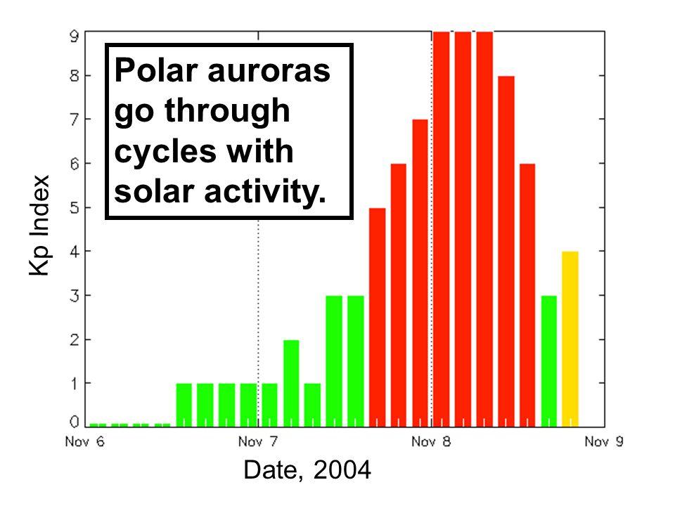 Kp Index Date, 2004 Polar auroras go through cycles with solar activity.